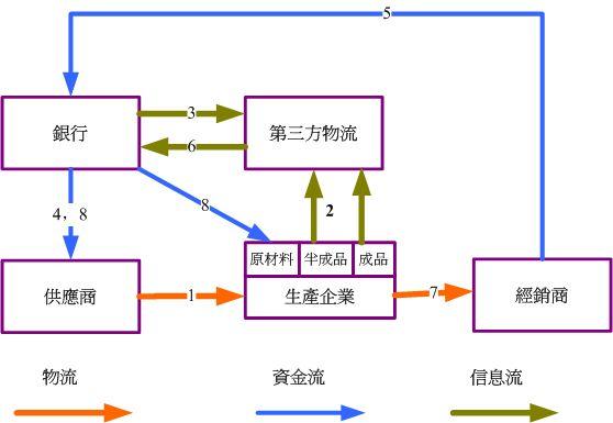 供应链金融3.jpg